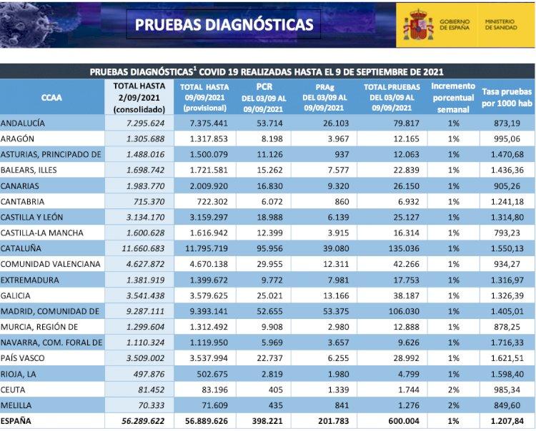 España ha realizado más de 56,8 millones de pruebas diagnósticas desde el inicio de la Epidemia