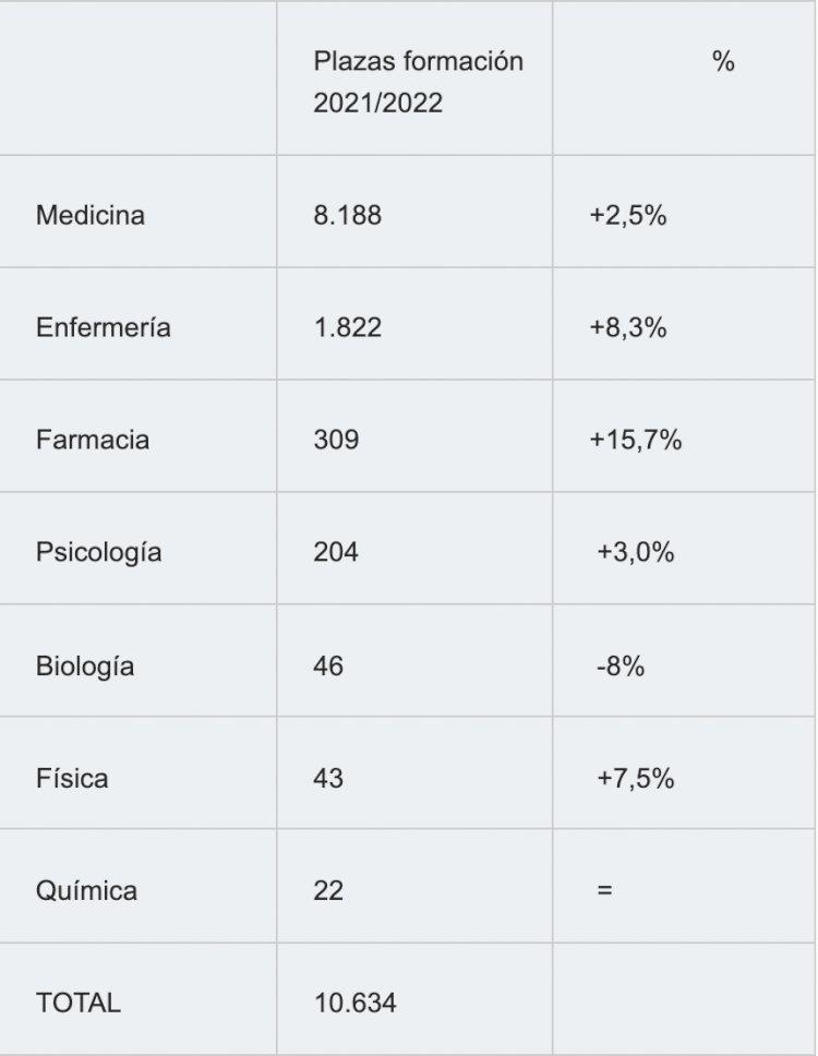 El Ministerio de Sanidad publica la mayor oferta de plazas de formación sanitaria especializada
